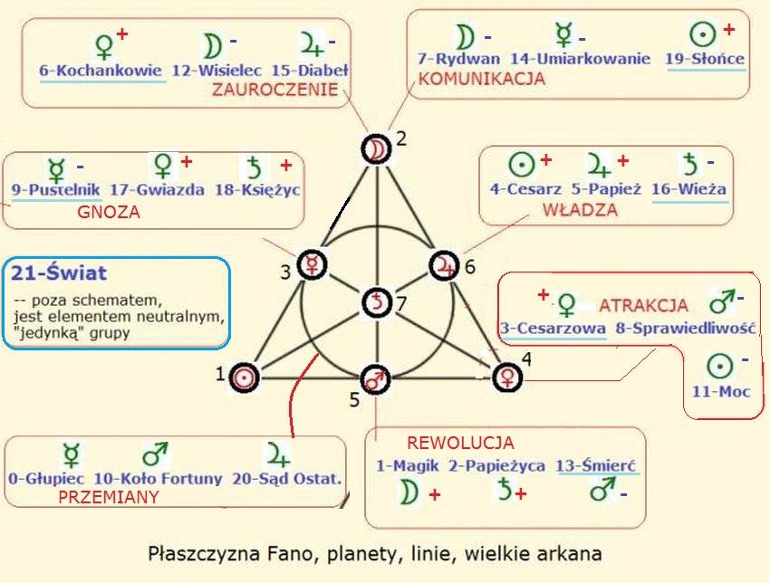 fano_plane_planets_tarot_new.jpg