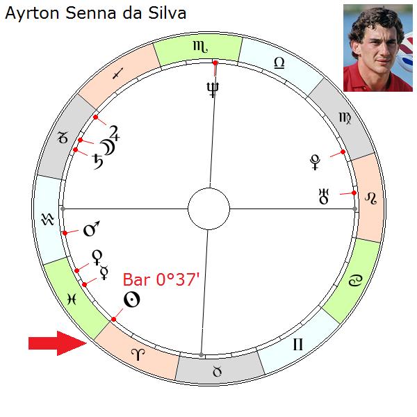 https://www.astroakademia.pl/n12/course_img/Ayrton_Senna.png